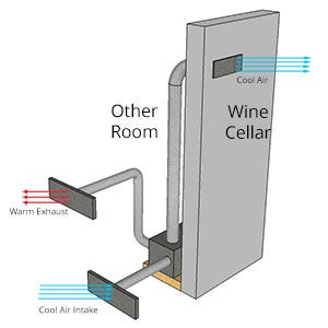 Ducted Cooling Units